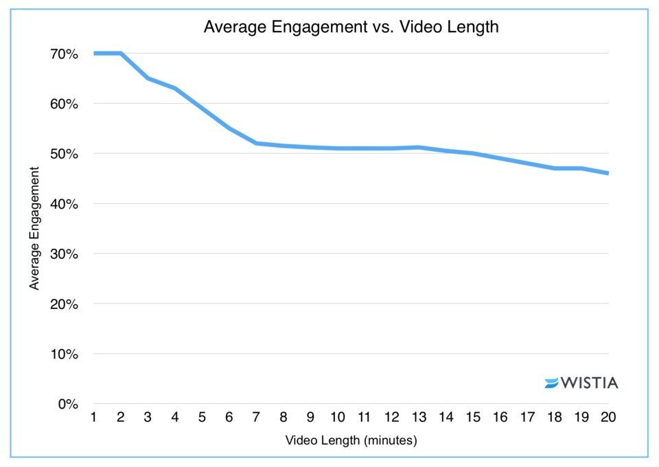 Average video engagement