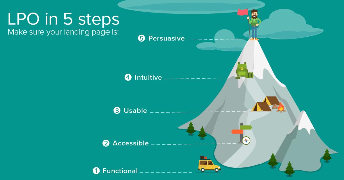 Landing Page Optimisation Walkthrough in 5 Steps | Landingi