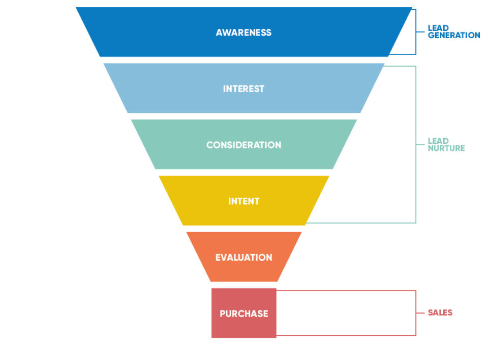 Marketing funnel steps