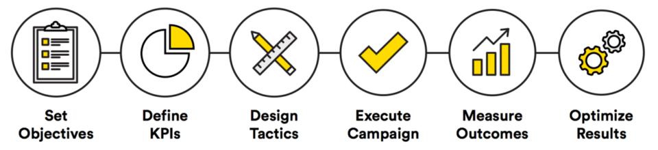 Campaign steps