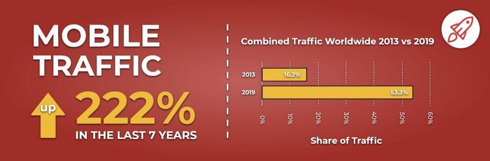 Mobile vs Desktop traffic