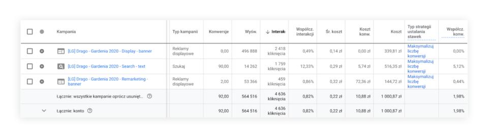 Drago Budget Stats