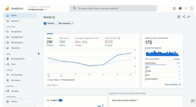 Ścieżka klienta Google Analytics 4